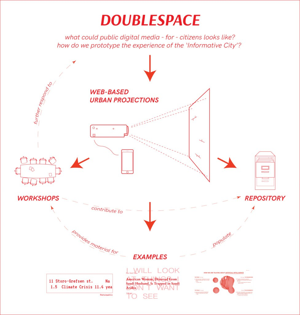 doublespace